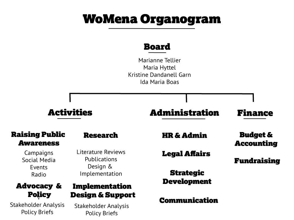 WoMena-Org-Chart